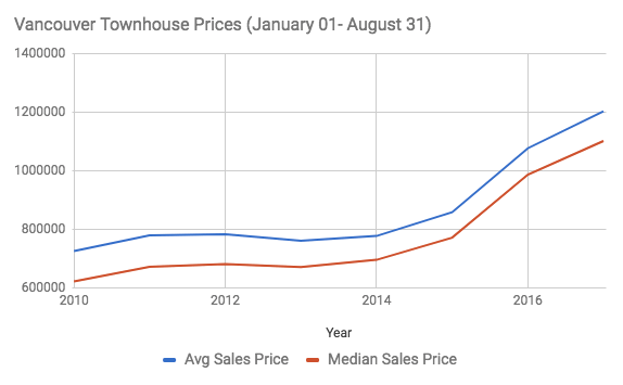 Vancouver townhouse prices