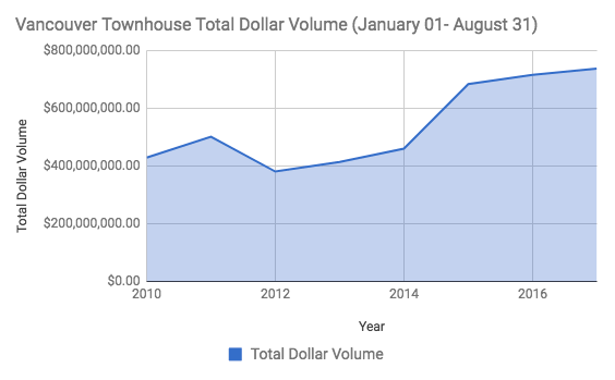 Vancouver Townhouse Dollar Volume