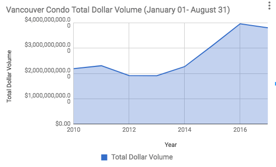 Vancouver Condo Dollar Volume