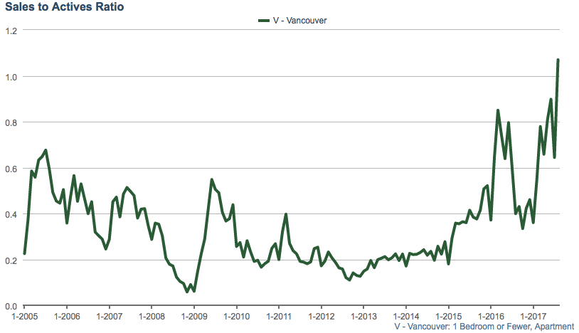 One bedroom sales to actives ratio Vancouver