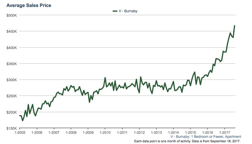 Burnaby condo average sales price