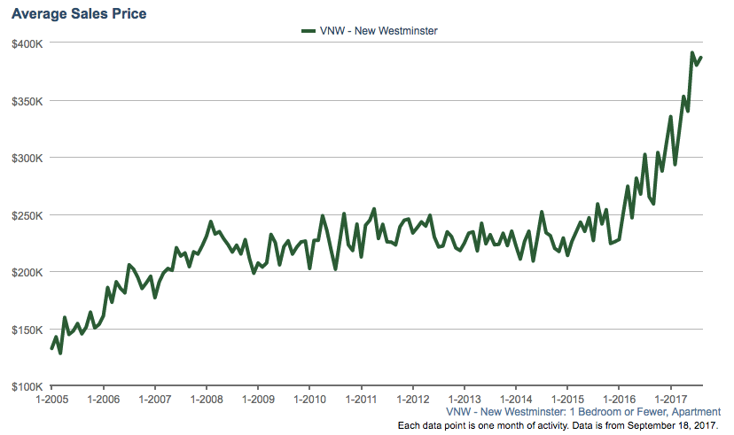 New Westminster condo average sales price