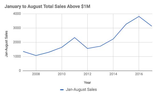 Vancouver home sales above $1 Million