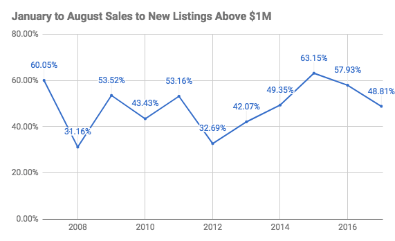 Vancouver sales to new listings