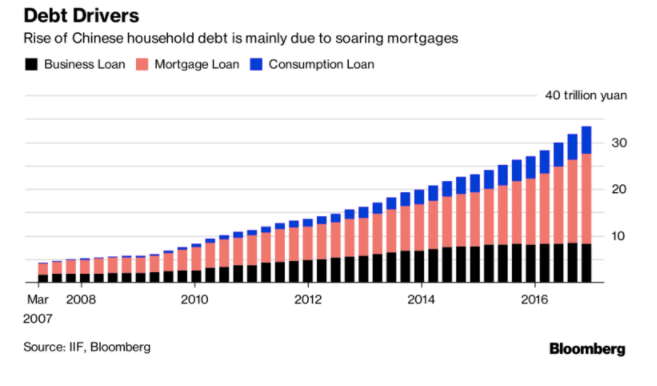 China Real Estate Debt
