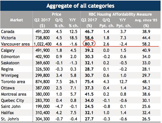 Canadian housing affordability