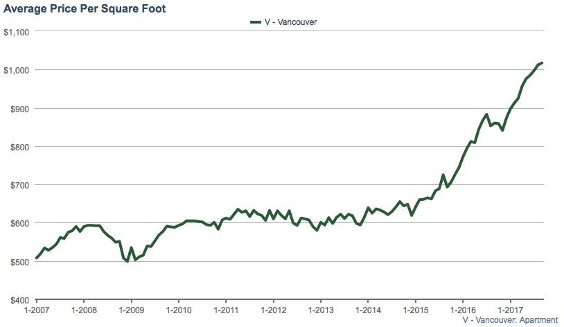 Vancouver condo average price per square foot