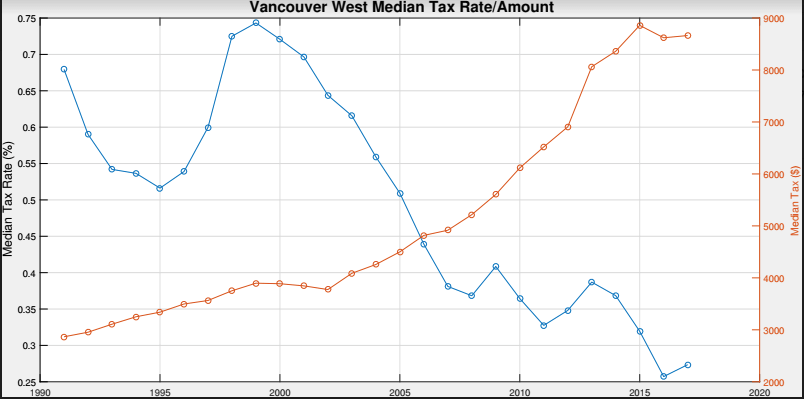 Property taxes Vancouver West