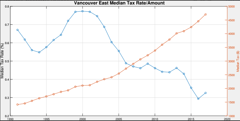 Vancouver East Property Taxes