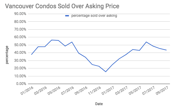 Vancouver Condo Sales Above Asking