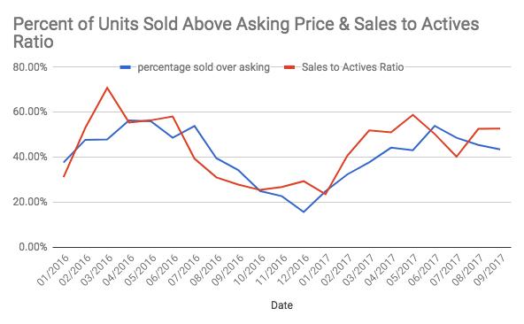 Vancouver condo sales to actives