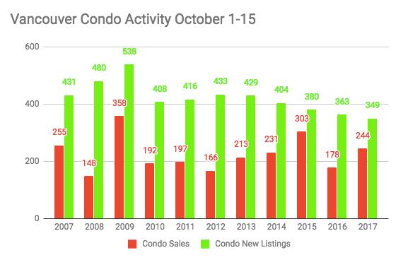 Vancouver Condo Activity
