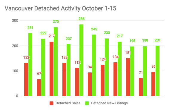 Vancouver Detached activity october 2017