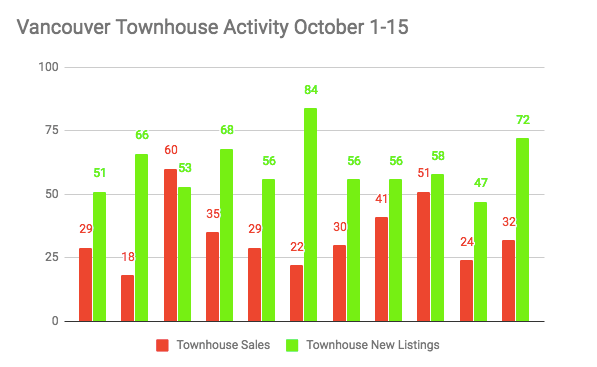 Vancouver townhouse activity