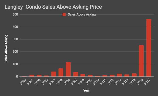 Langley Condo Sales