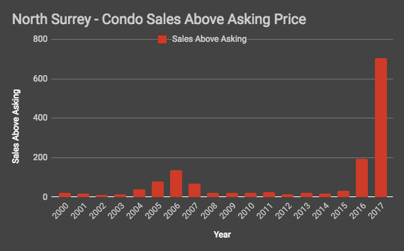 North Surrey condo sales