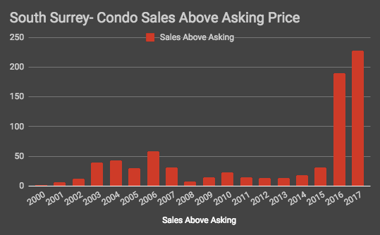 South Surrey Condo Sales.