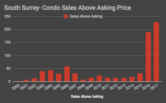 South Surrey Condo Sales.