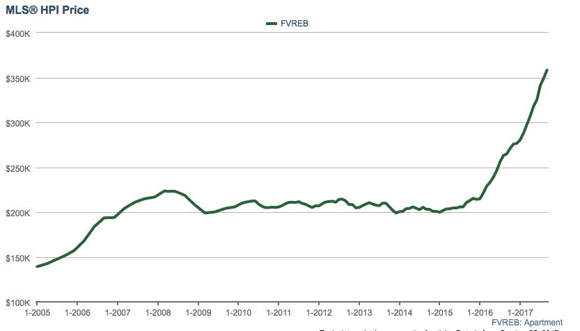 Fraser Valley condo benchmark price