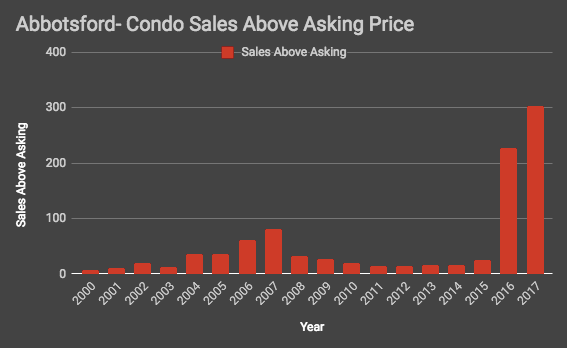 Abbotsford condo sales