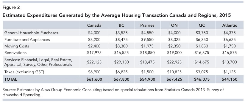 Canadian home sales impact economy