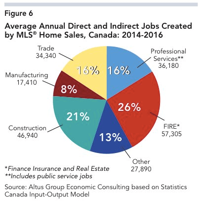 Real Estate sales add jobs