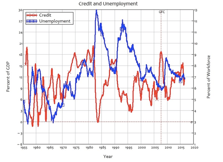 Canadian credit growth and unemployment