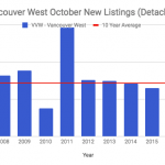 Vancouver West New Listings