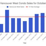 Vancouver West condo sales