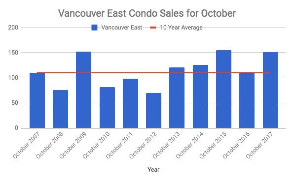 Vancouver East Condos