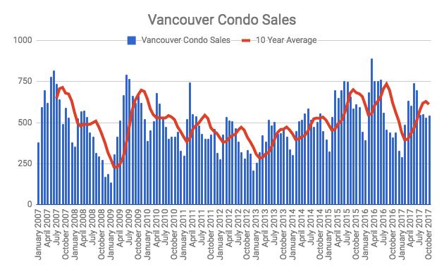 Historical Vancouver Condo Sales