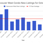 Vancouver West condo new listings