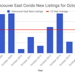 Vancouver East new listings
