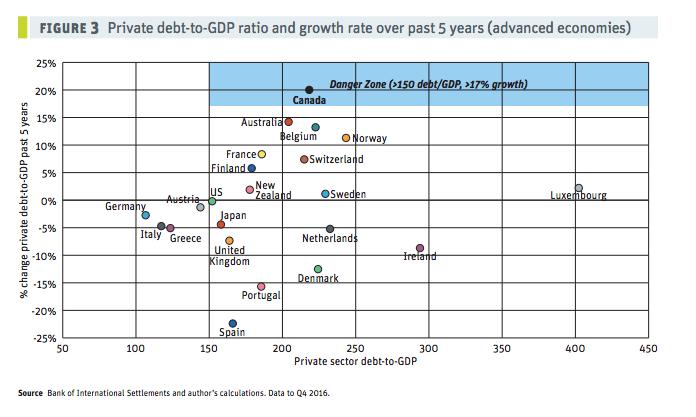 Canada debt levels