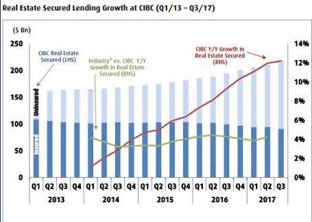CIBC uninsured mortgage growth