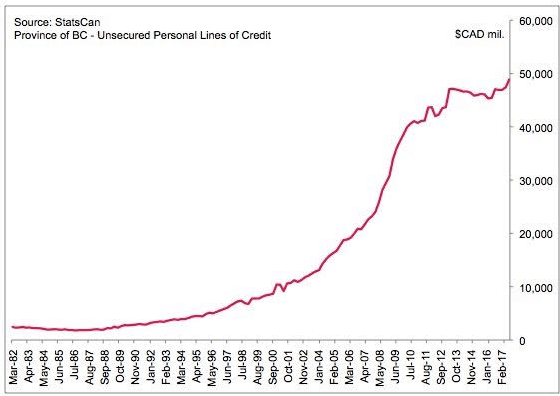unscured personal lines of credit BC