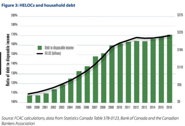 HELOC debt Canada