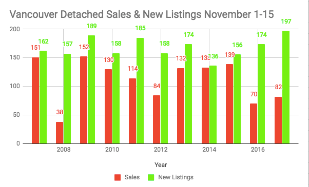 Vancouver Detached new listings and sales