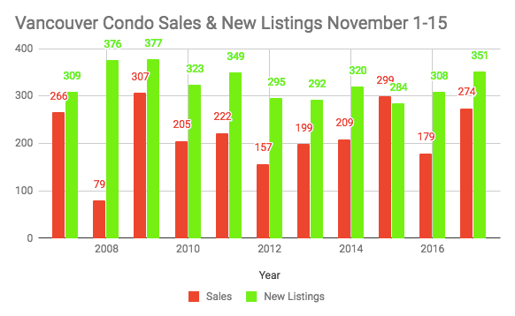 Vancouver condo November stats