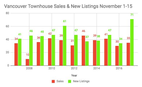 Vancouver townhouse data November