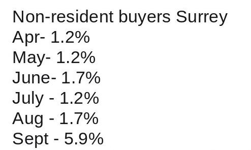 Surrey foreign buyer data