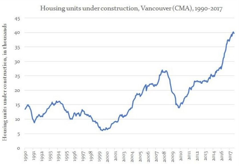 pre sale construction vancouver