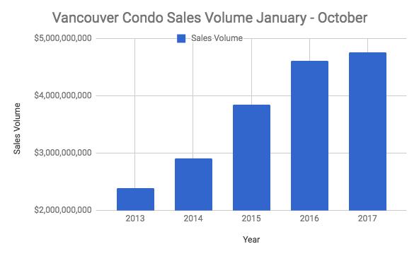 Vancouver condo volume