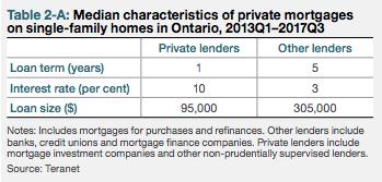 Private lenders Canada