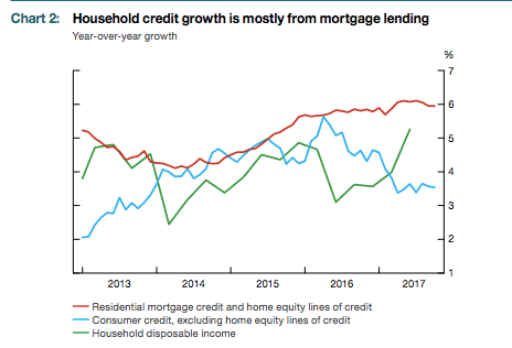 Mortgage growth in Canada