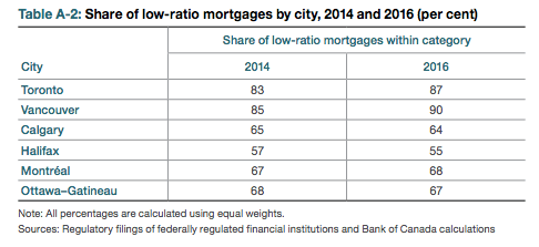 low ratio mortgages