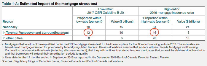 Mortgage stress test Canada