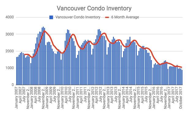 Vancouver condo inventory