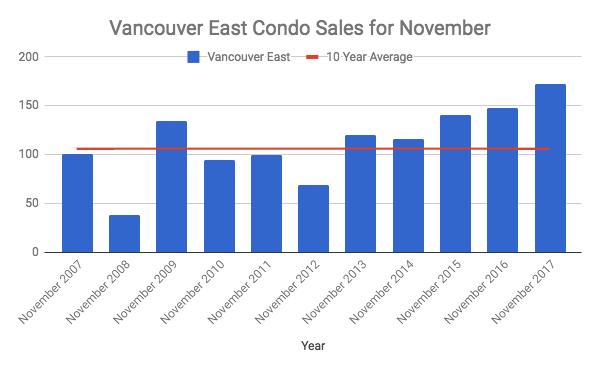 Vancouver East Condo Sales