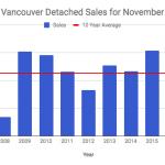 Vancouver Detached Sales